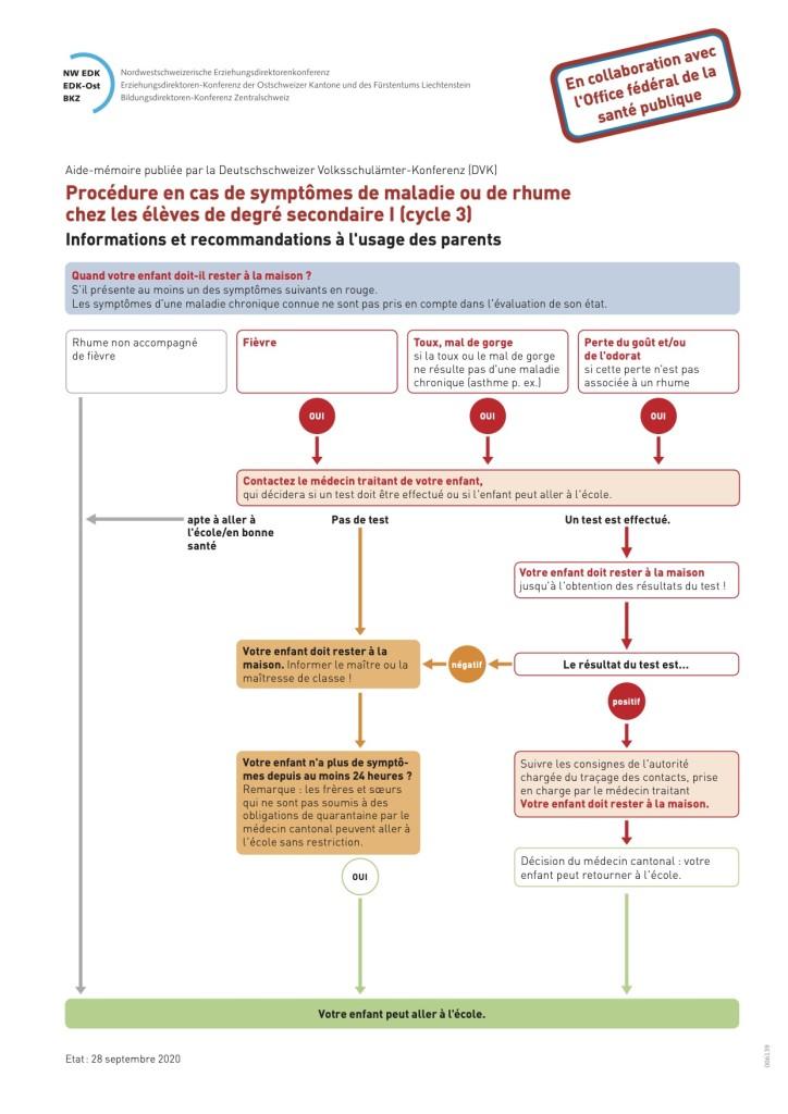 procédure coronavirus cycle 3
